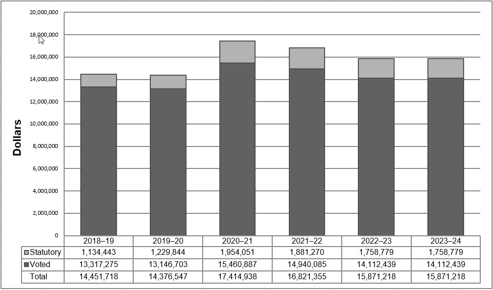 Organizational spending 2018–19 to 2023–24
