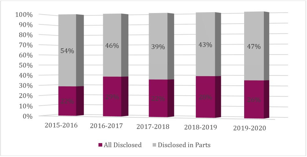 Disclosure of records, 2015–16 to 2019–20