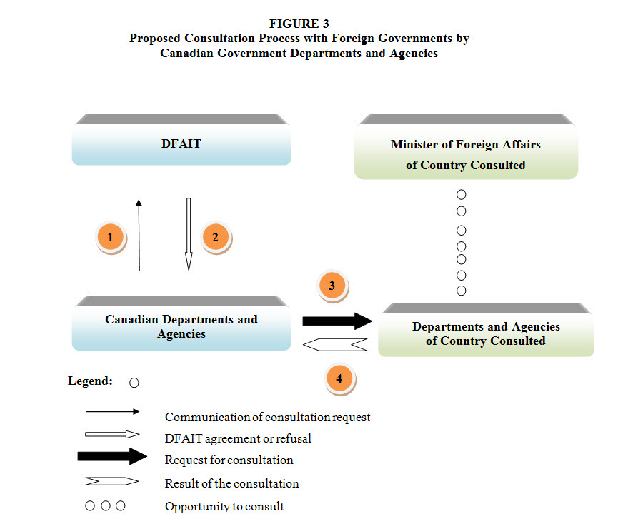 Proposed consultation process with foreign governments by Canadian government departments and agencies