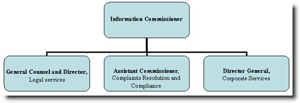 The organizational structure of the Office of the Information Commissioner