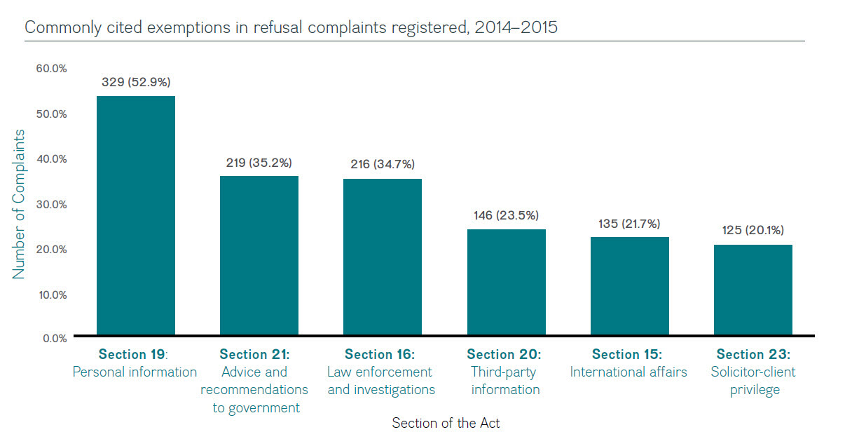 Commonly cited exemptions in refusal complaints registered, 2014–2015
