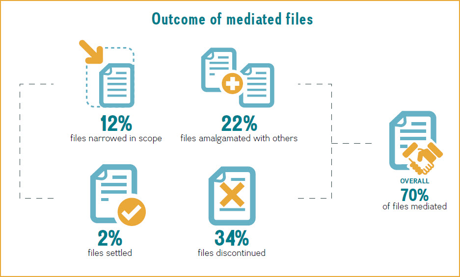 This infographic shows the outcome of mediated files in the 2014–2015 mediation pilot project
