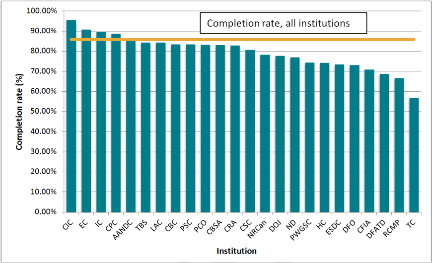 Completion rate, 24 institutions, 2012–2013