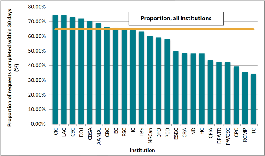 Proportion of requests completed within 30 days, 24 institutions, 2012–2013
