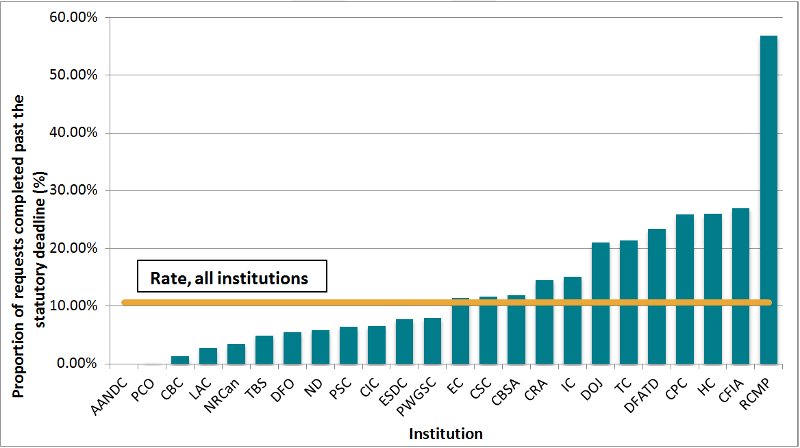 Proportion of requests completed past the statutory deadline, 24 institutions, 2012–2013