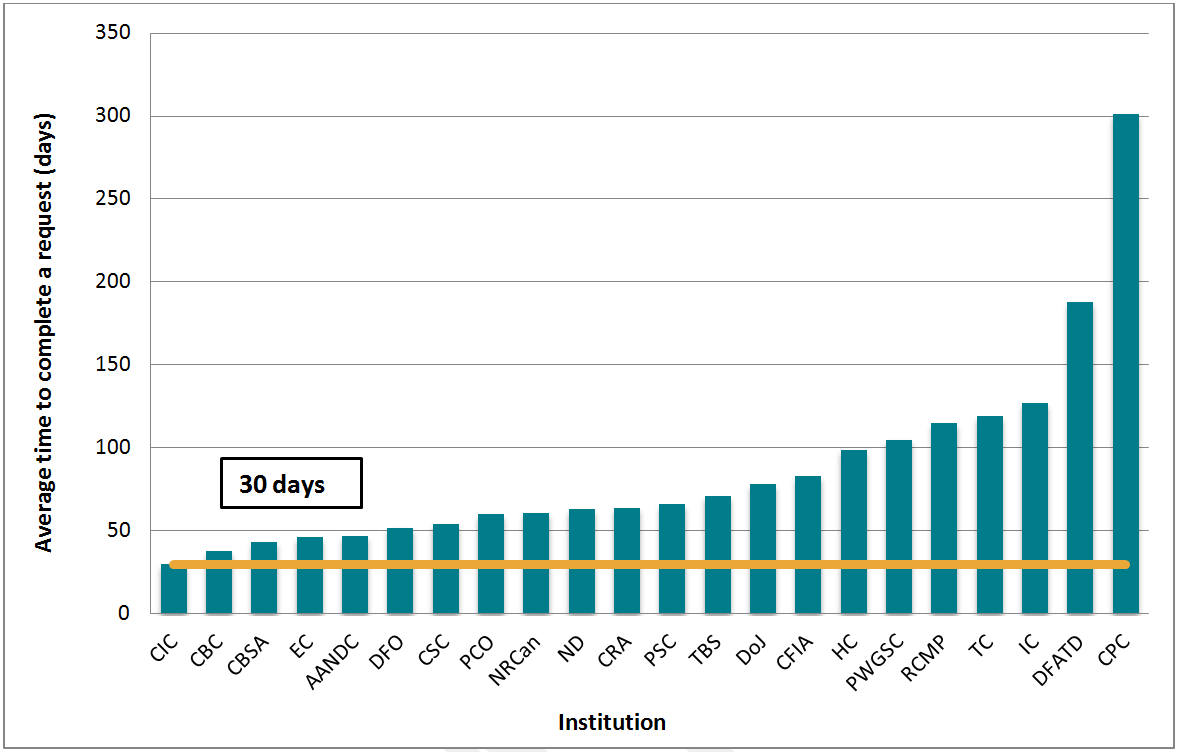 Average time to complete a request, 24 institutions, 2012–2013