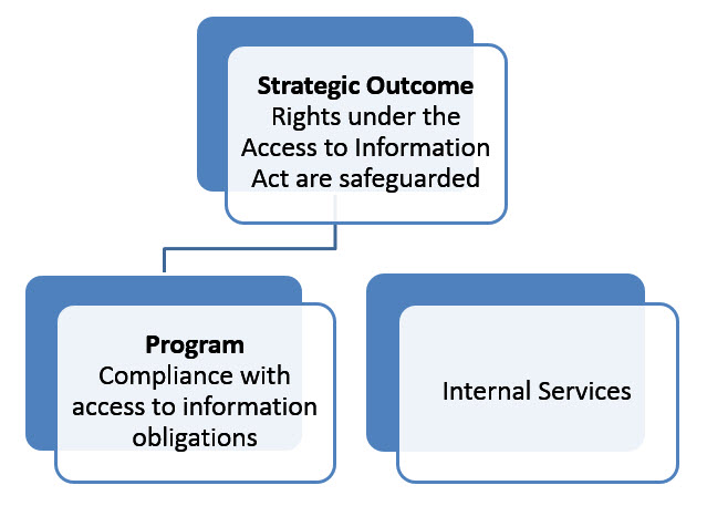 Hierarchal chart shows the strategic outcome of the Office of the Information Commissioner
