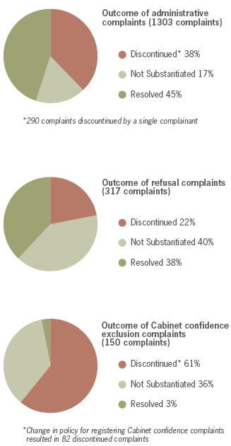 Outcome by type of complaint, 2008–2009