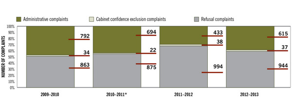 Figure  2. Trend in complaints registered, 2009–2010 to 2012–2013