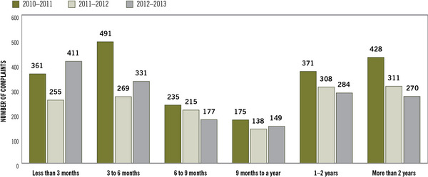 Figure 5: Turnaround times for complaints closed, 2010–2011 to 2012–2013