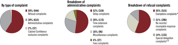Complaints registered, April 1, 2012, to March 31, 2013