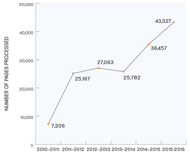 Figure 2: Number of pages processed, 2010–2011 to 2015–2016