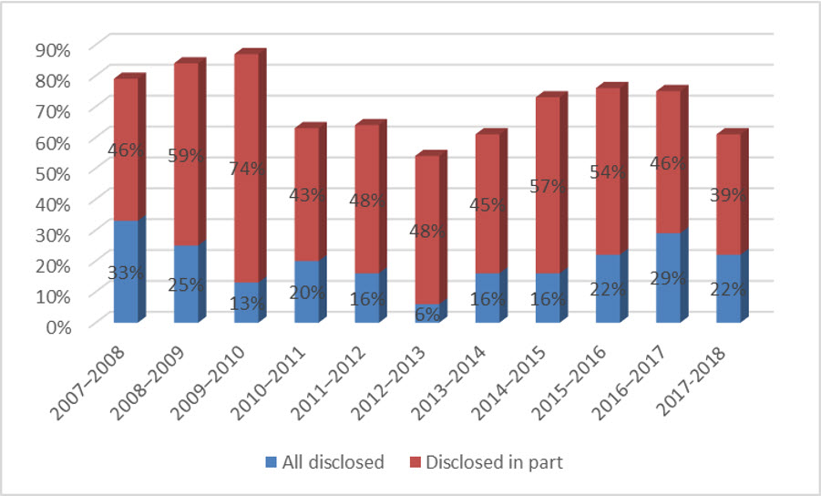 Figure 5: Disclosure of records, 2007–2008 to 2017–2018