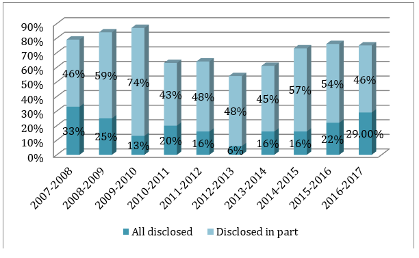 Figure 5: Disclosure of records, 2007–2008 to 2016–2017