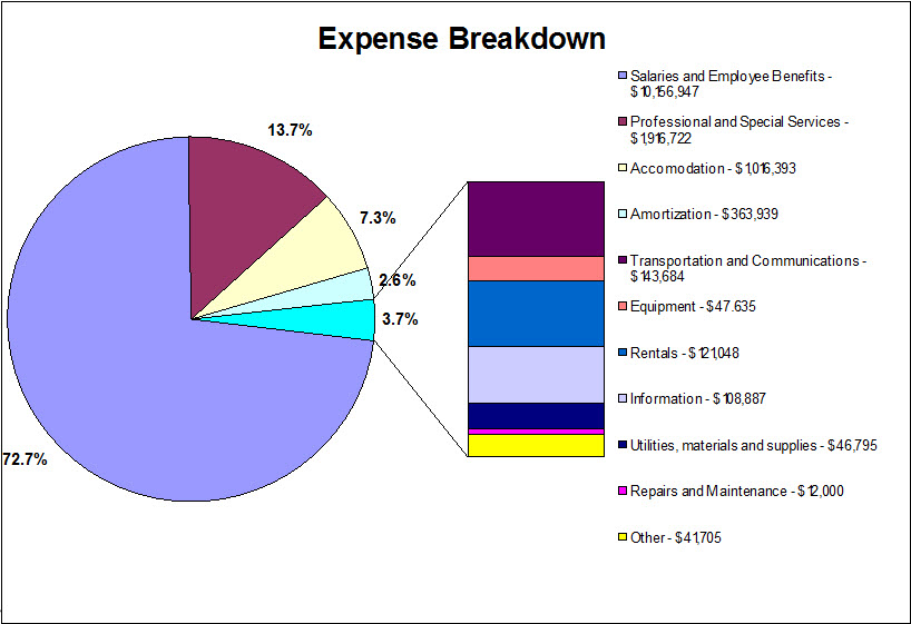 Expense Breakdown