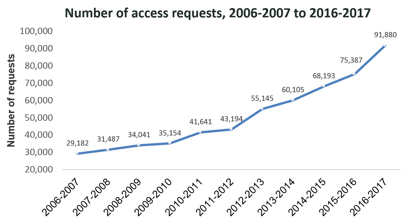 Number of access requests, 2006-2007 to 2016-2017