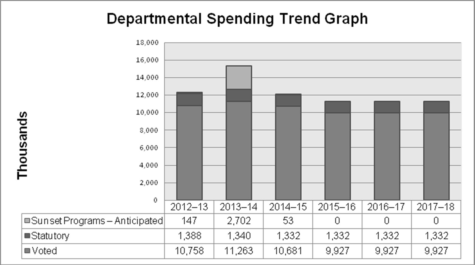 Departmental Spending Trend